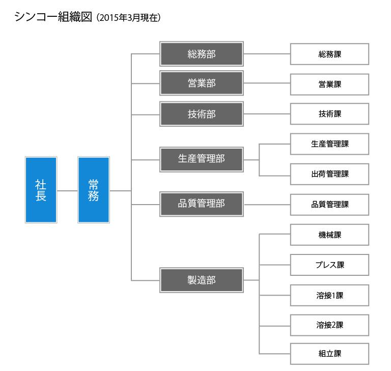 シンコーの組織図